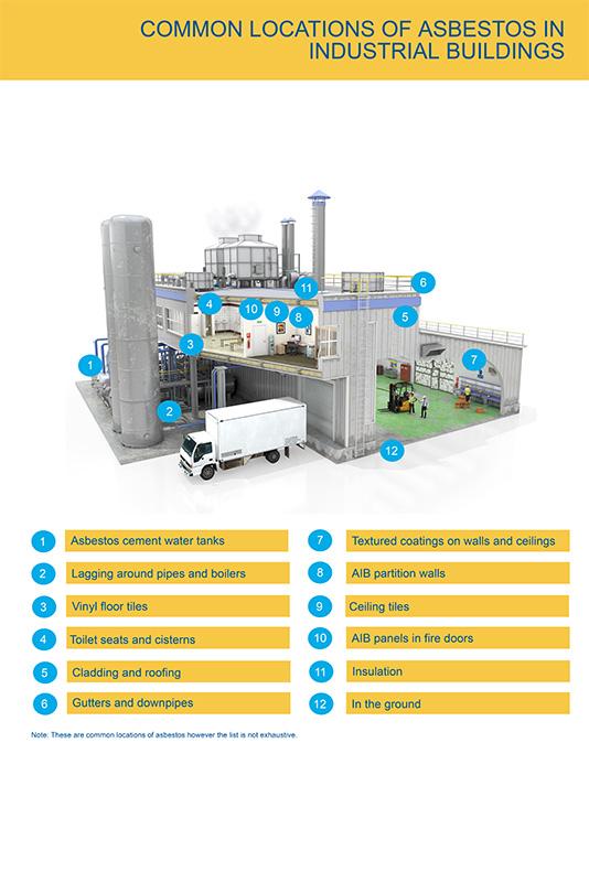 Industrial locations of asbestos